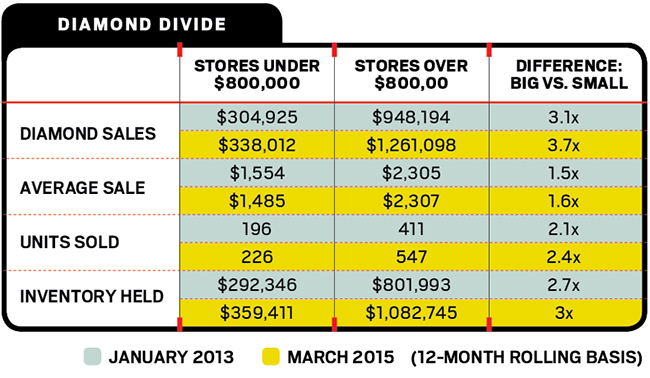 Graphic showing success of big stores in making diamond sales