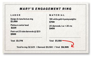 Guide for pricing an engagement ring design