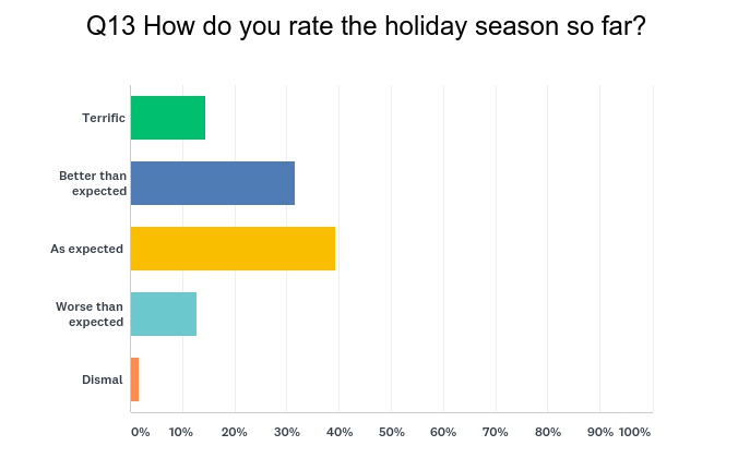 Holiday Season survey week 2