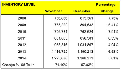 Inventory levels for jewelers, November and December