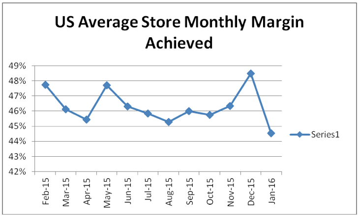 January Sales Retreat, While Margin Erosion Continues
