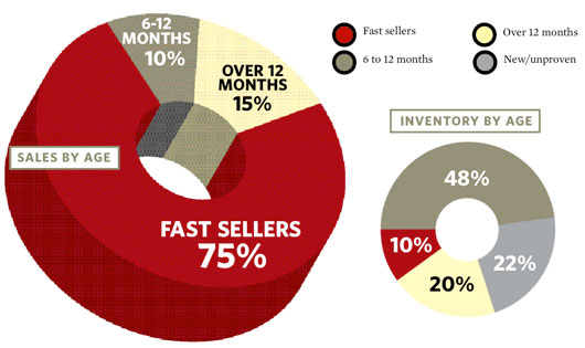 By The Numbers: Spotlight on Fast Sellers