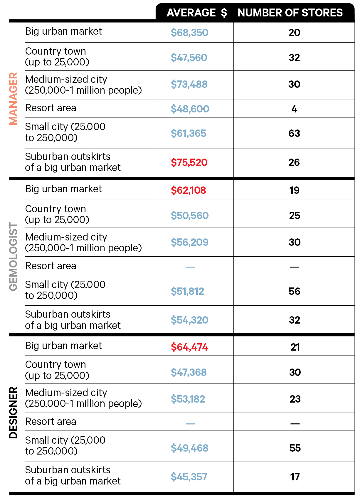The Big Survey 2019: Salary