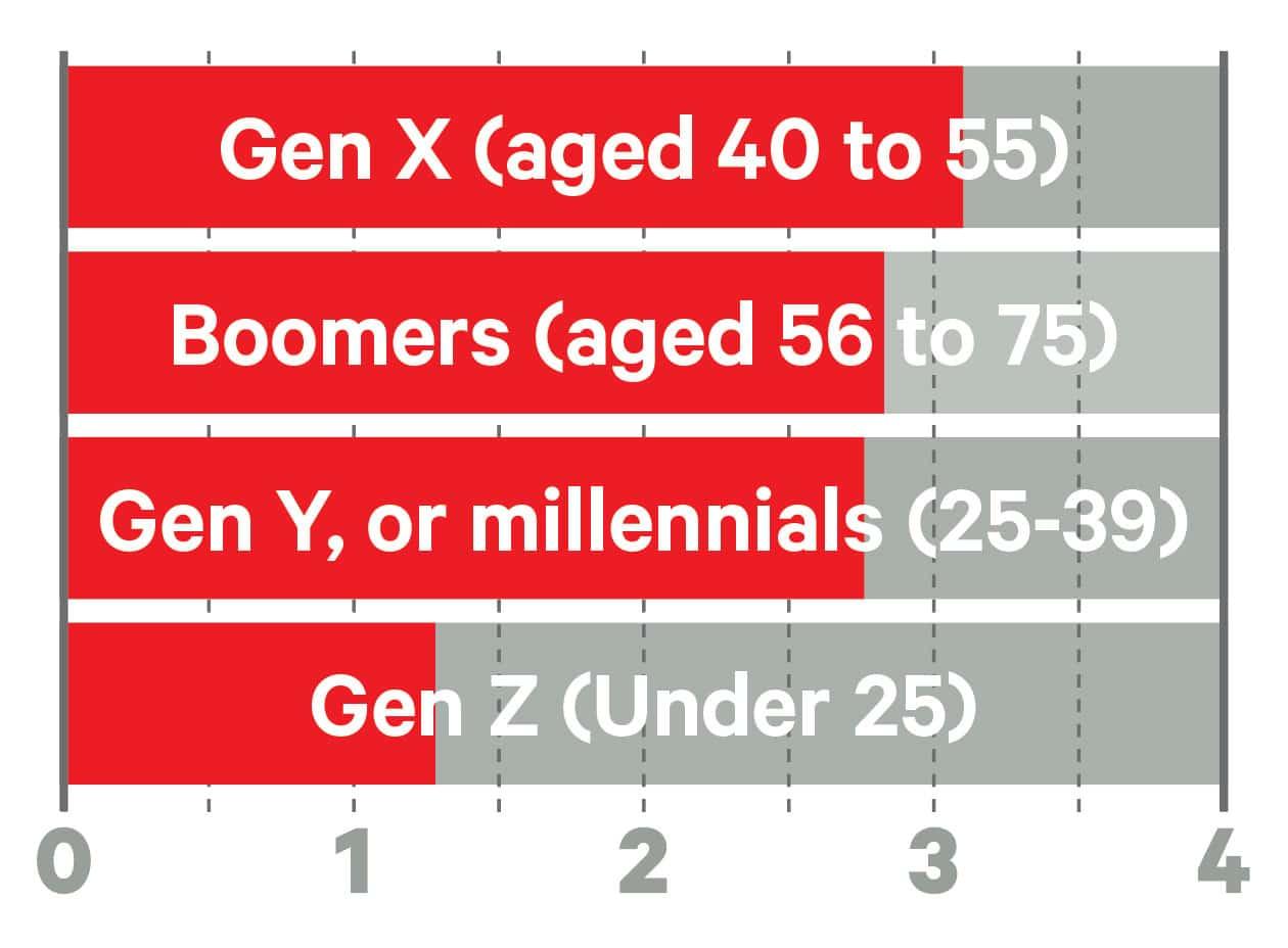 big survey 2020 -generation key market