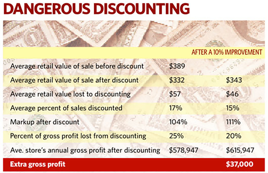 By The Numbers: The Discount Balance
