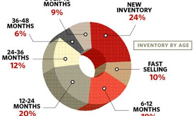 By the Numbers: Inventory and Donuts