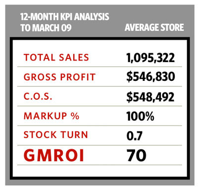 By The Numbers: Return on Inventory is Key