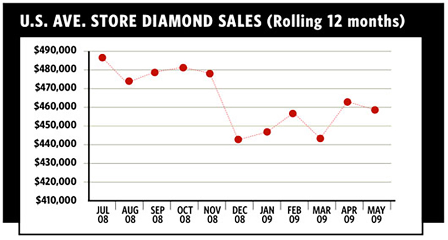 By The Numbers: Diamonds are Forever