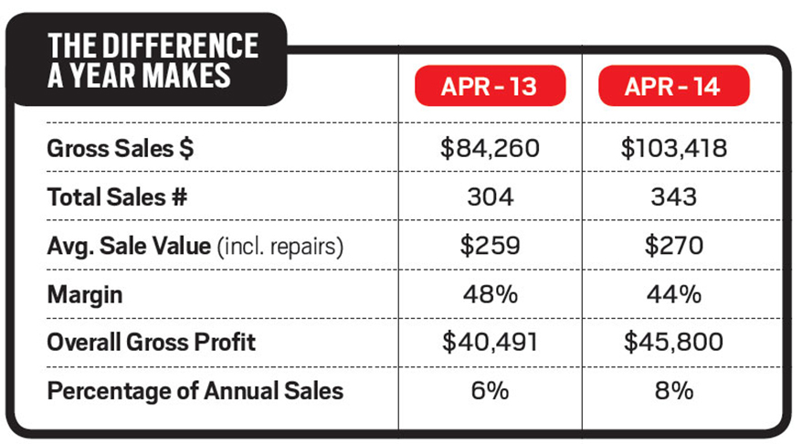 By the Numbers: Sales Rebound From Early Year Slump