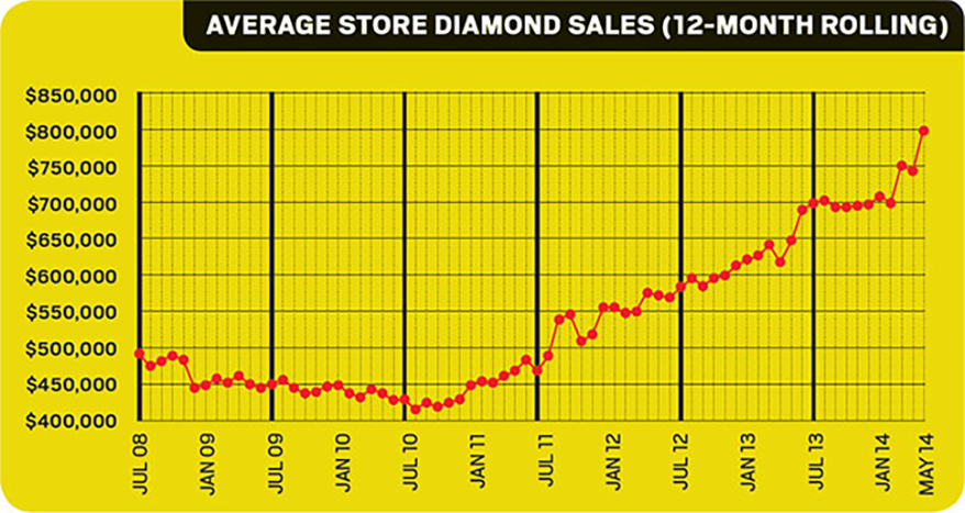 By the Numbers: Diamonds Lead the Way Again