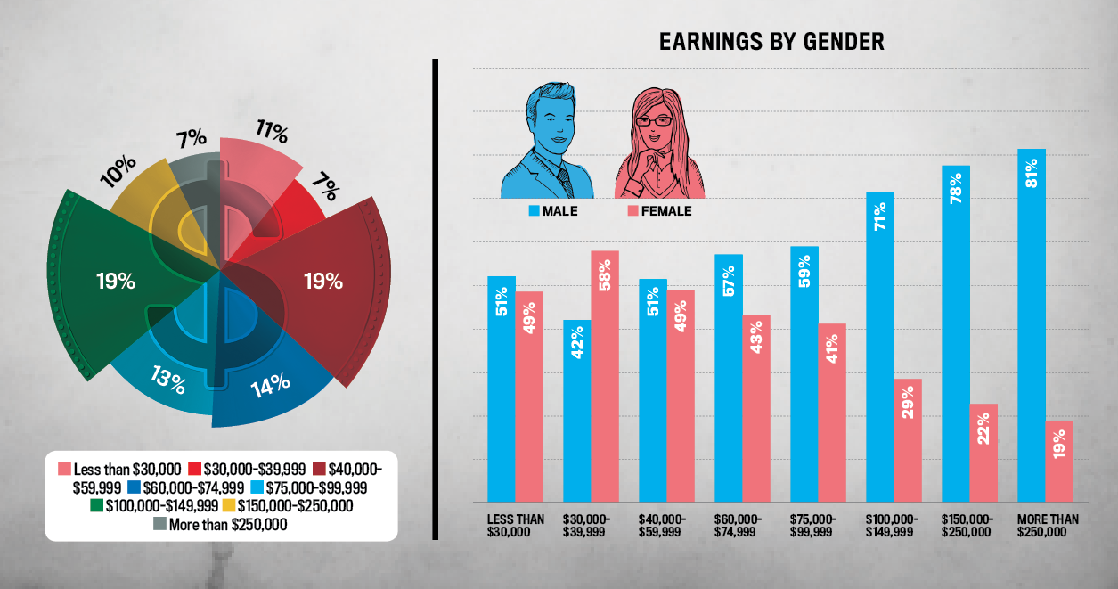 Big Survey: How Many Women Make More Than $150,000 in Retail Jewelry?