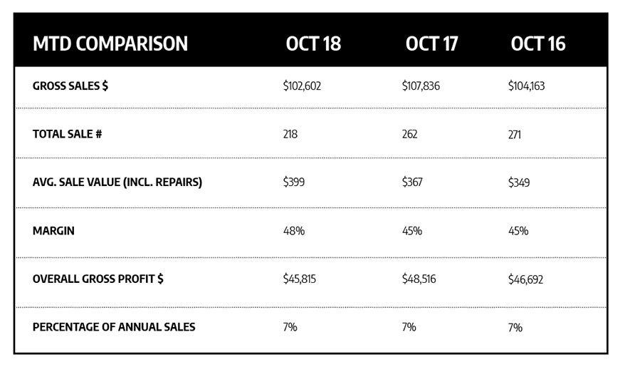 These Jewelry Stores Reported Sluggish Sales for October