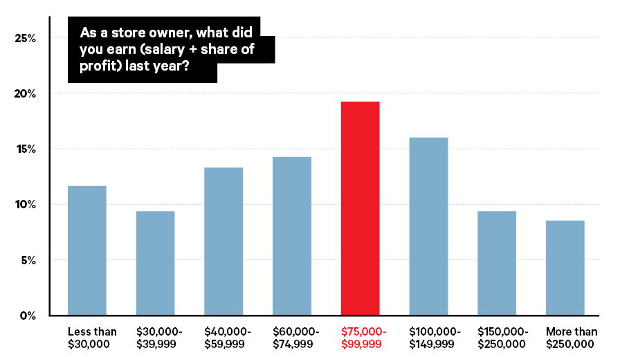 2019 Big Survey: Wide Pay Gap Persists Among Men, Women Jewelry Store Owners