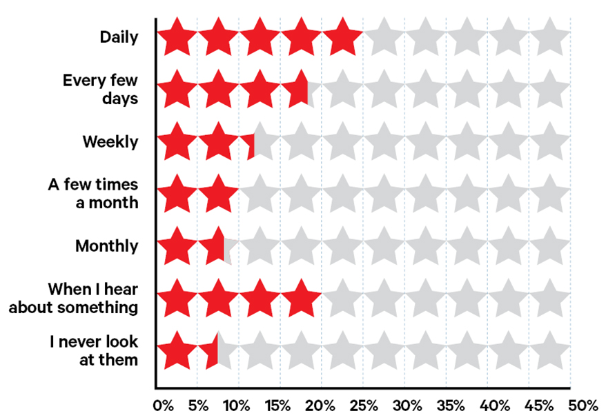 This Is How Often Most Jewelers Check Online Review Sites