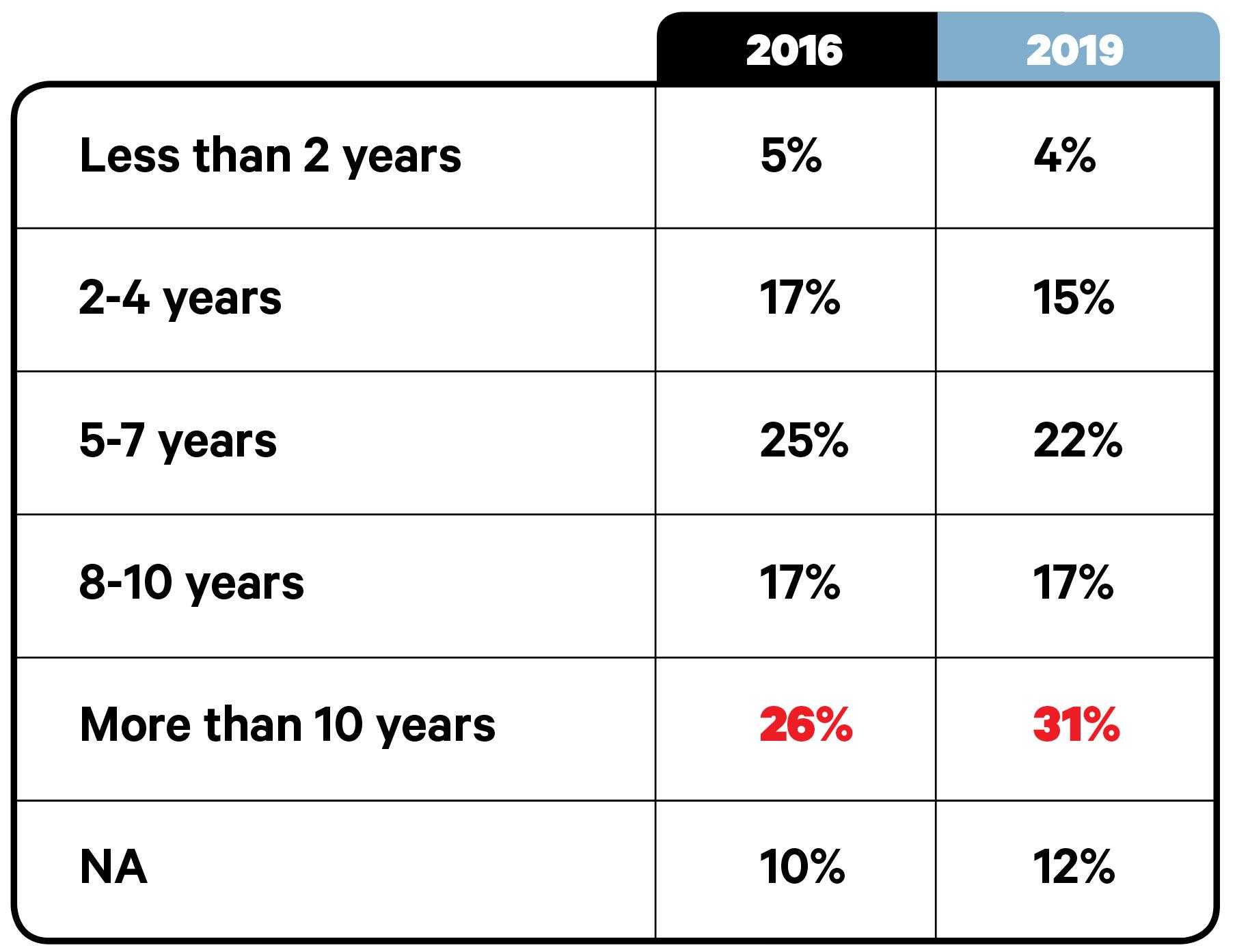 The Big Survey 2019: Management & Staff