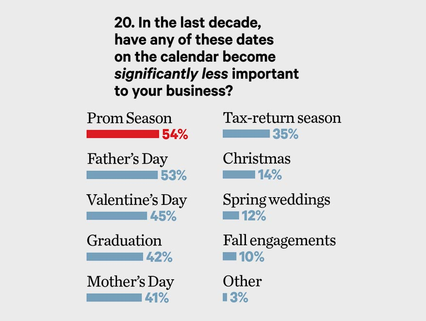 2019 Big Survey: Here's Where Valentine's Day Is Dying the Fastest for Jewelers