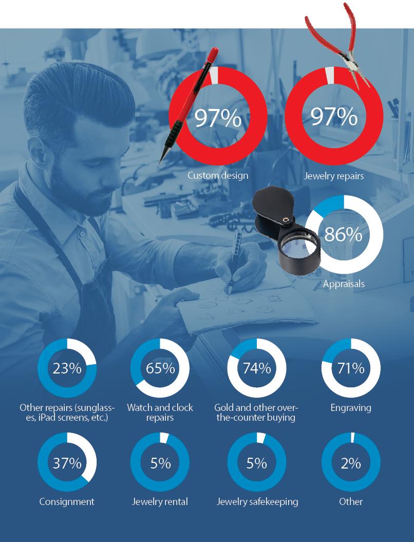 The Big Survey of U.S. Jewelers 2019: The Basics