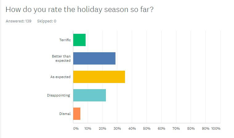 Holiday Season Shaping Up As Better Than Expected