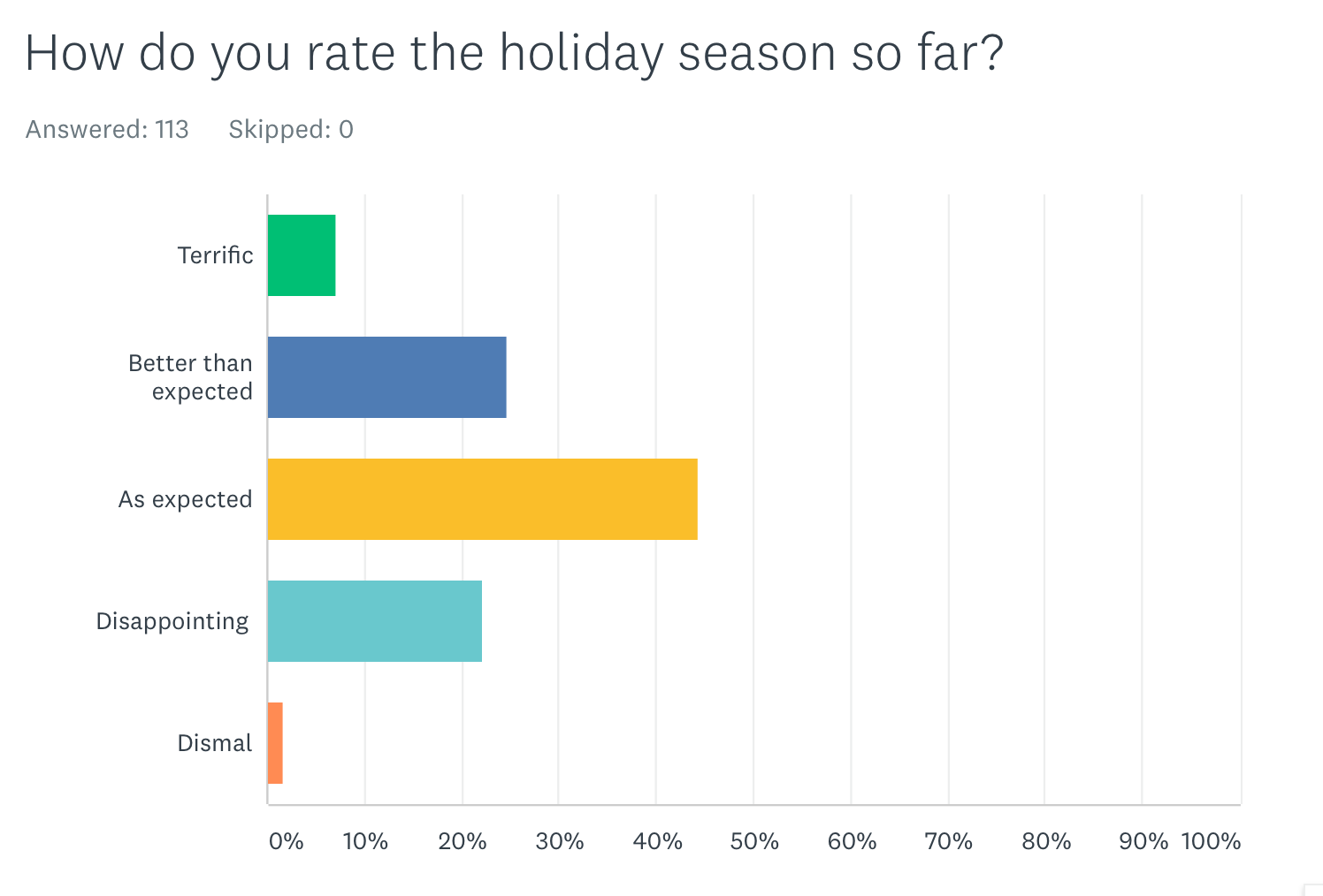 Sales Remain Strong, But Jewelers Moderate Expectations a Bit for 2019 Holiday Season