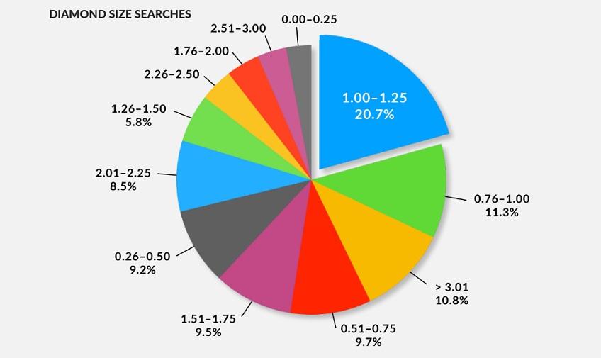 GemFind size chart