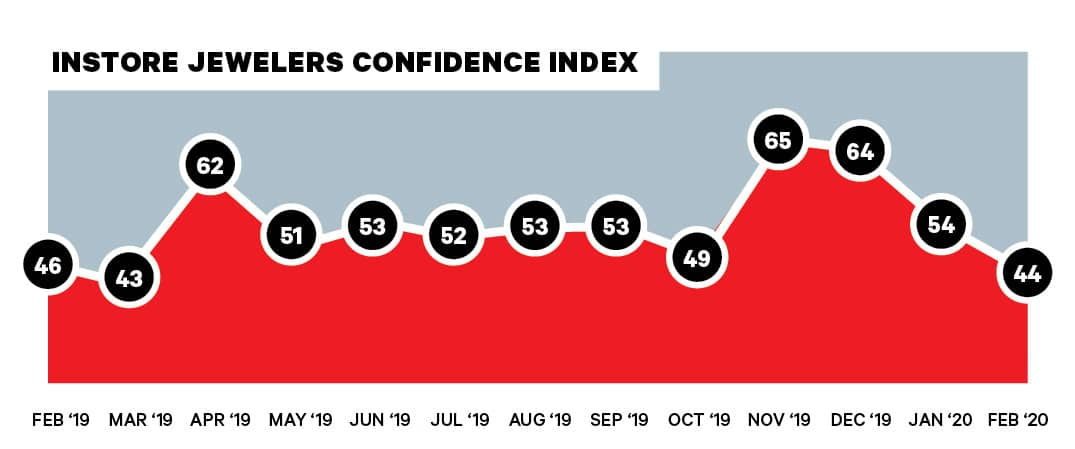 INSTORE's Jewelers' Confidence Index Tumbles to 12-Month Low