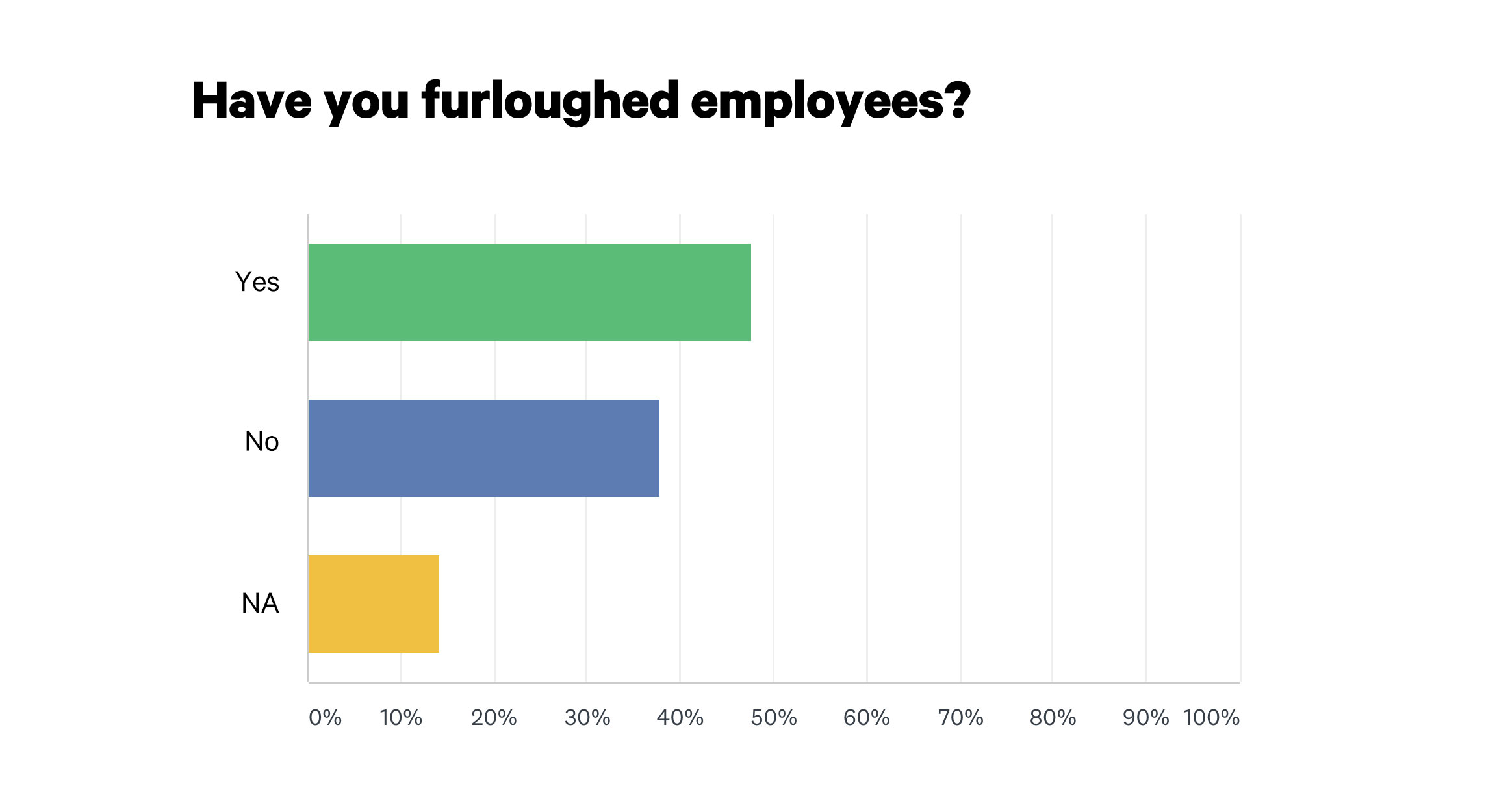 Nearly Half of Retail Jewelers Surveyed Furloughed Employees in April