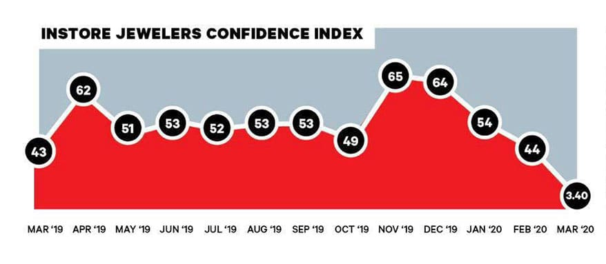 INSTORE's Jewelers' Confidence Index Plunges to Historical Low