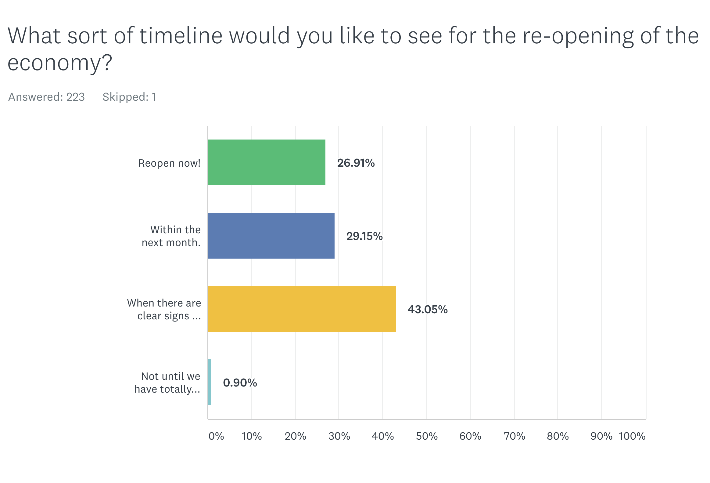 More Than Half of Jewelers Surveyed Are Ready to Open Their Stores Within a Month