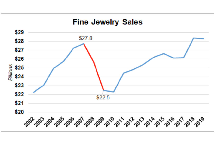 Jeweler Tactics: What the 2008 Great Recession Can Teach Us About COVID-19