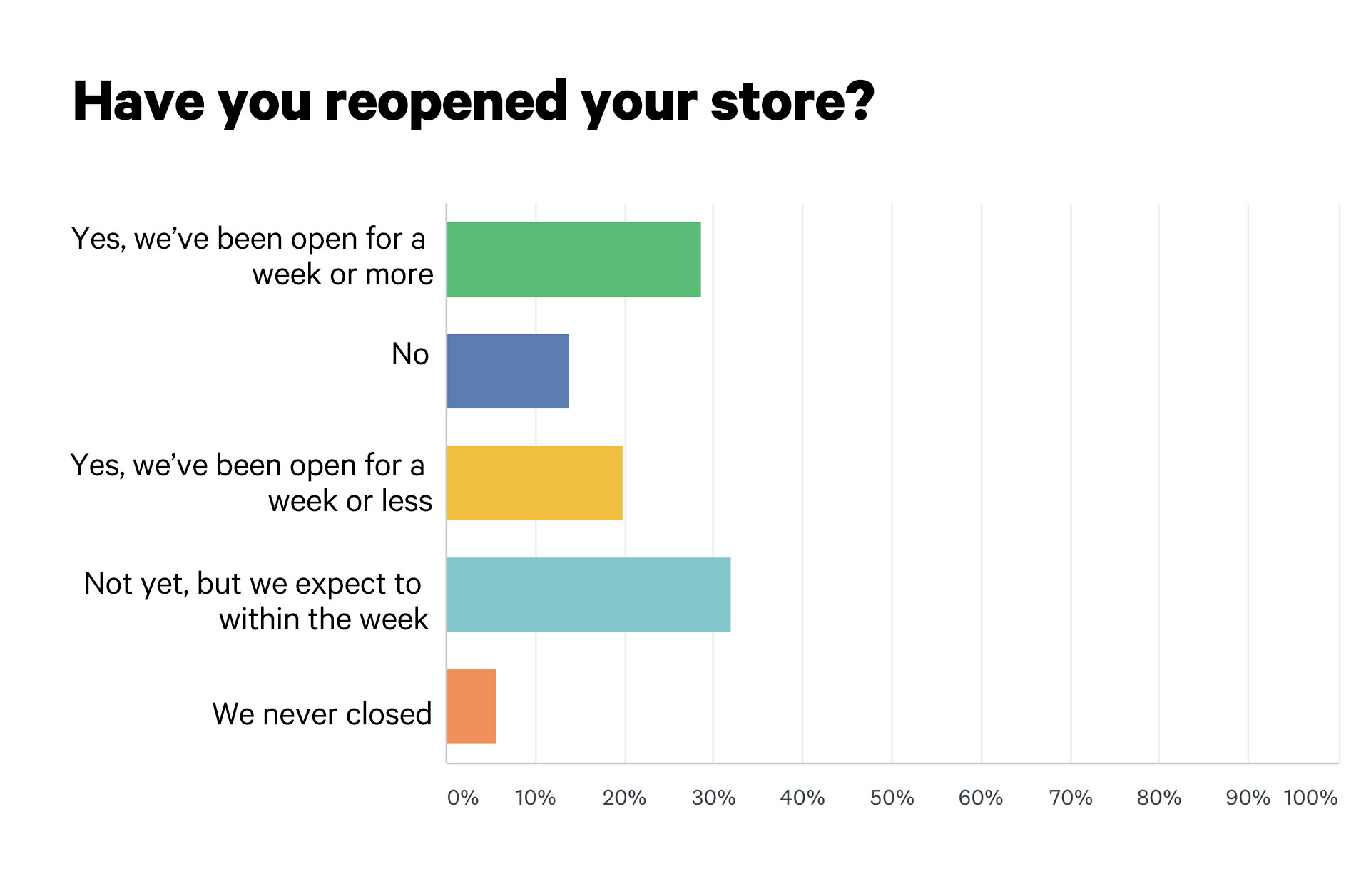 INSTORE COVID reopening survey graph