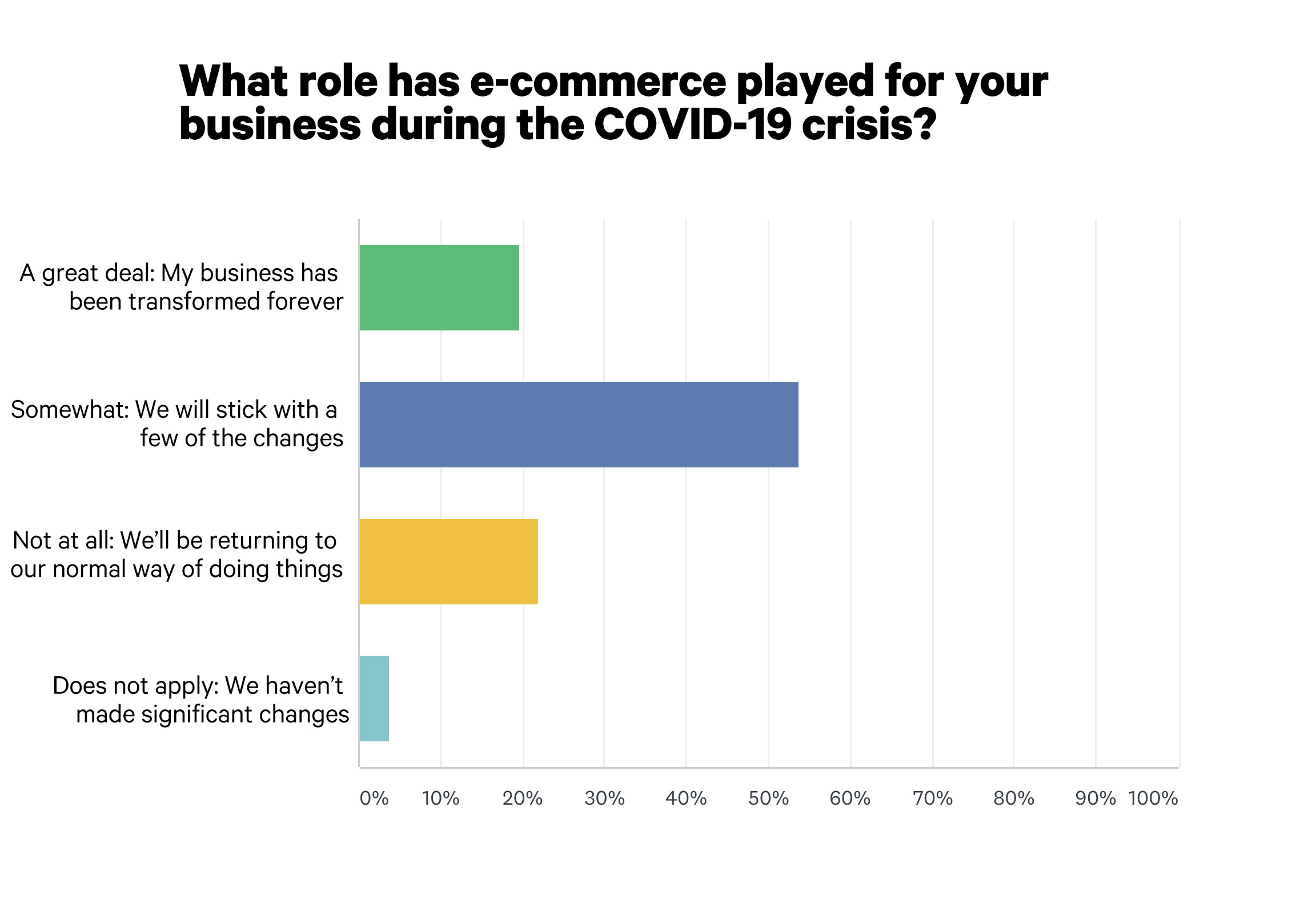 Graph on roles e-commerce played in COVID-19 crisis
