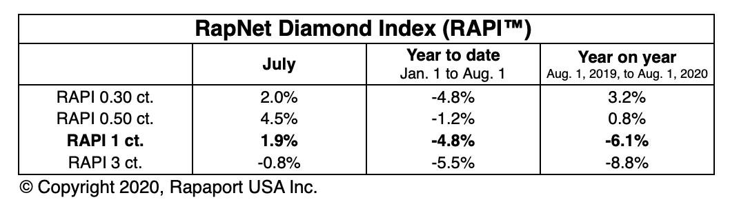 RapNet diamond Index