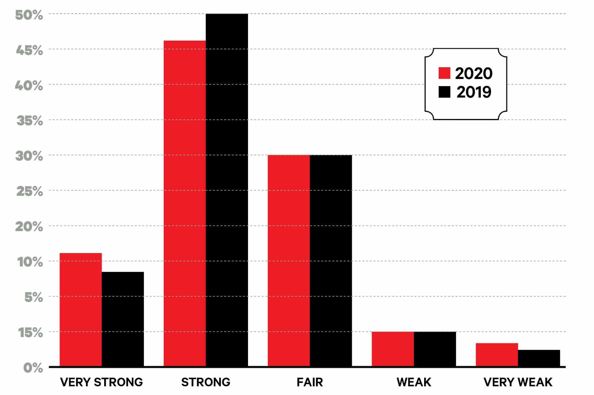 Big Survey 2020 graph