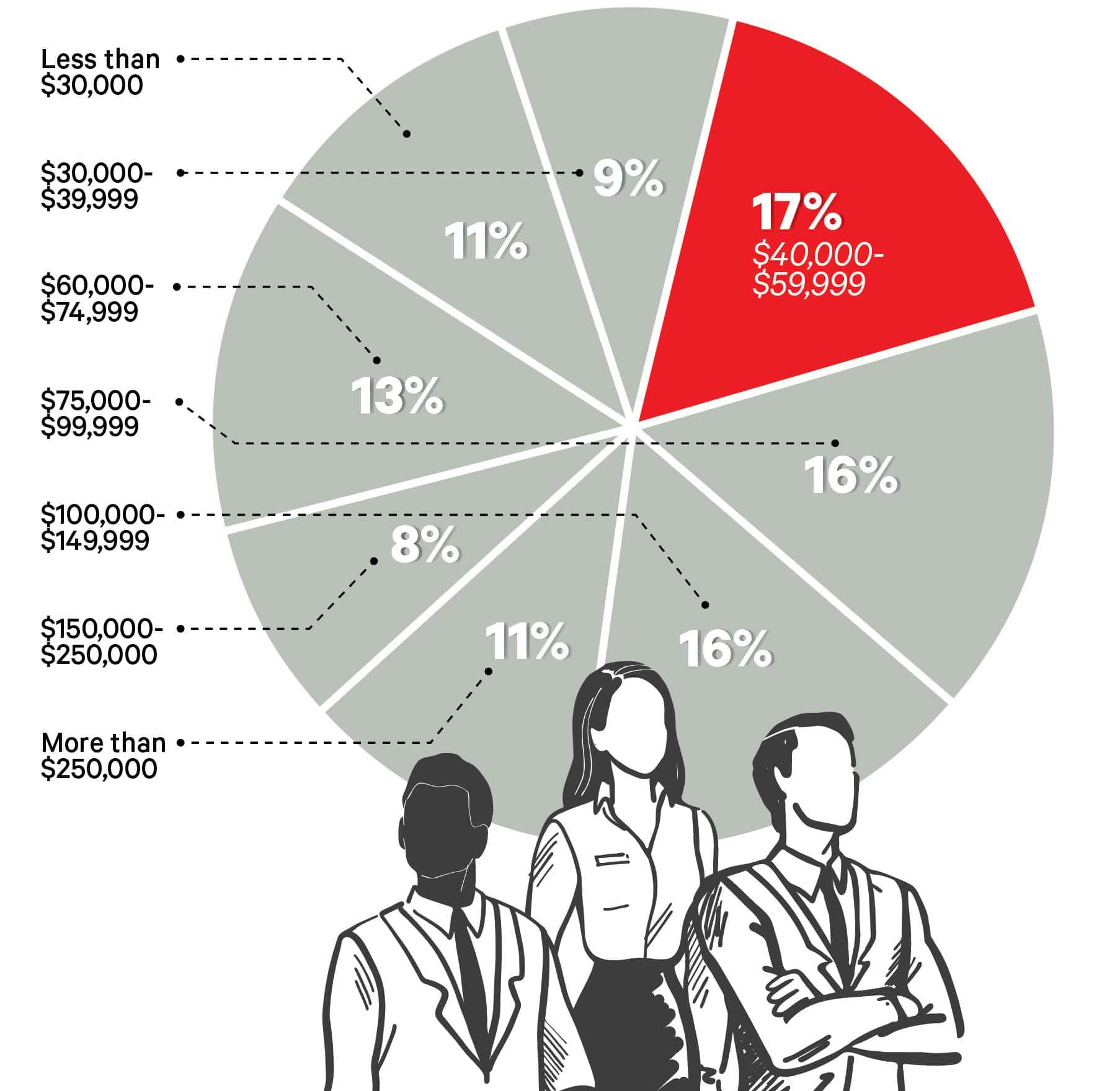 Big Survey 2020 pie graph