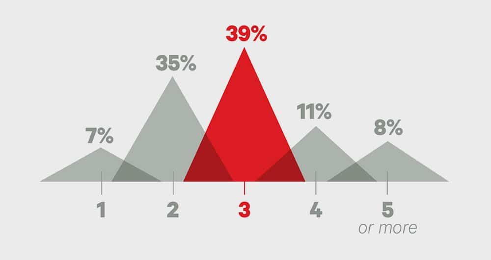 Big Survey graph engagement rings