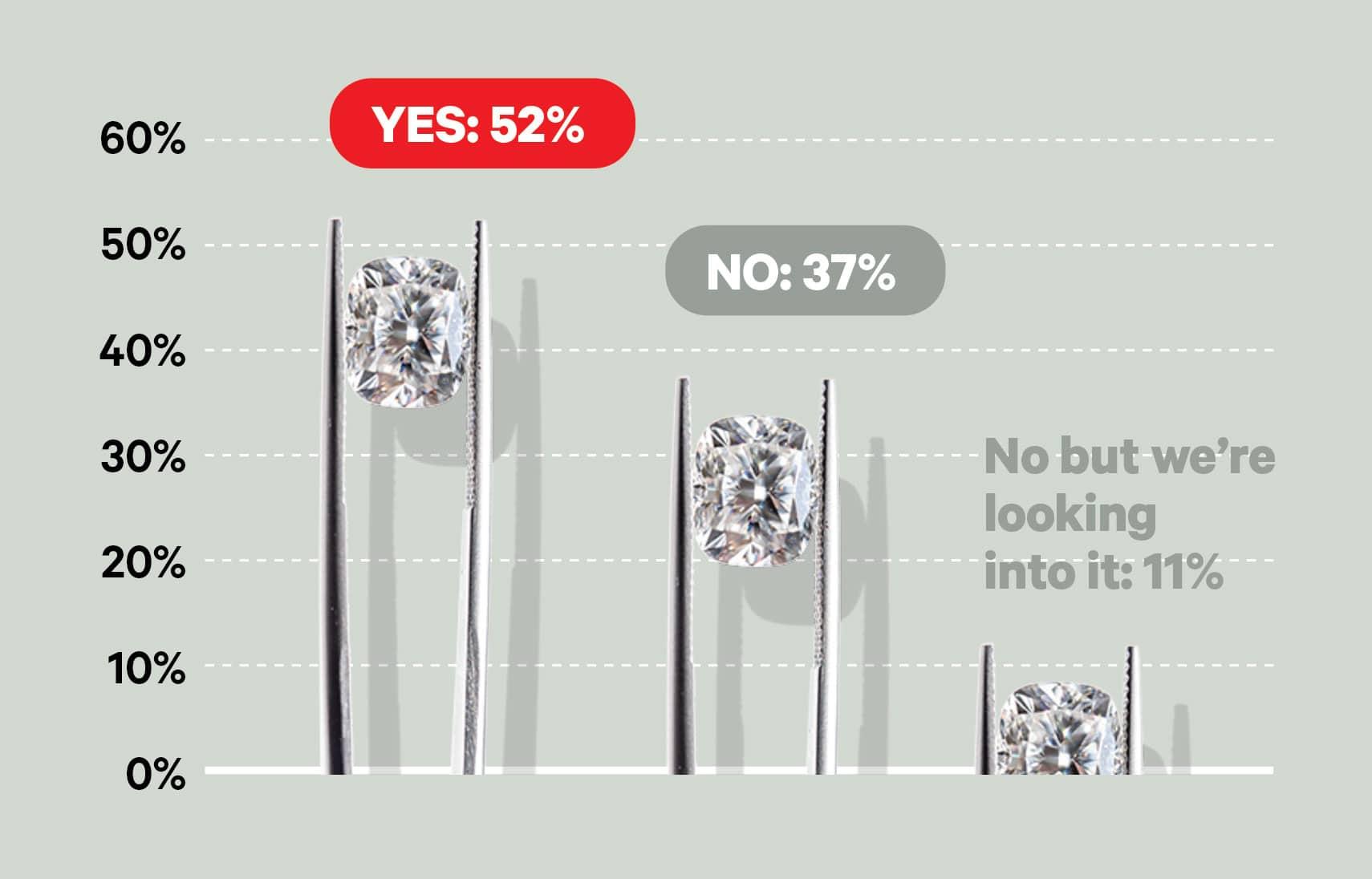 big survey 2020 lab-grown diamonds