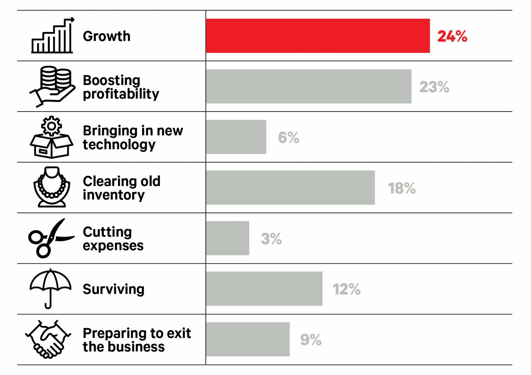 big survey 2020-next year priority