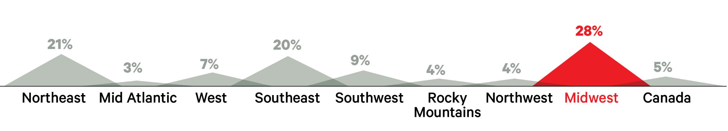 big survey 2020 -store locations by region