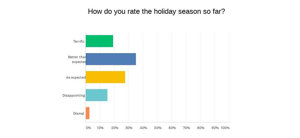 INSTORE Mini survey chart-expectations