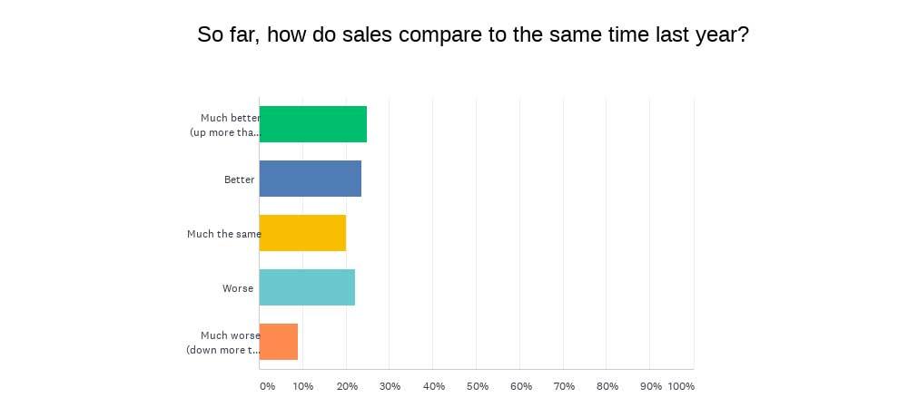 INSTORE Mini survey chart-sales