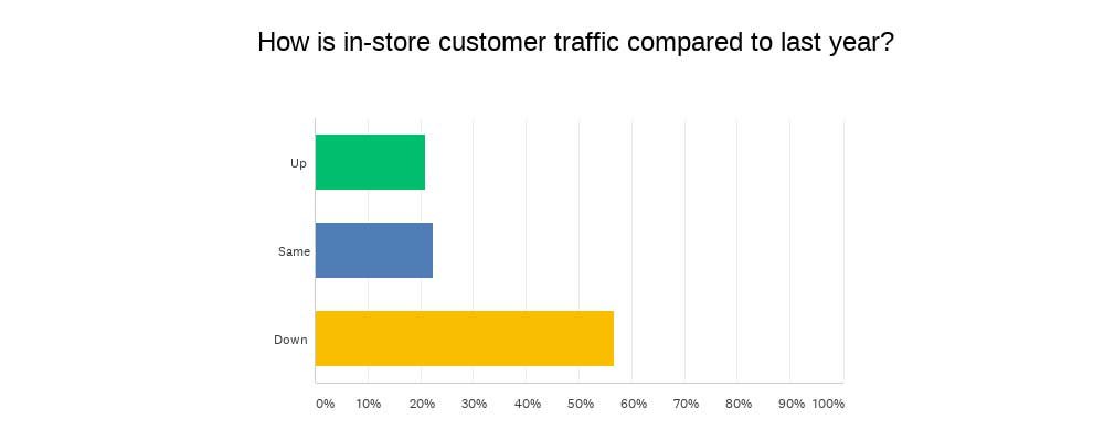 INSTORE Mini survey chart-instore traffic