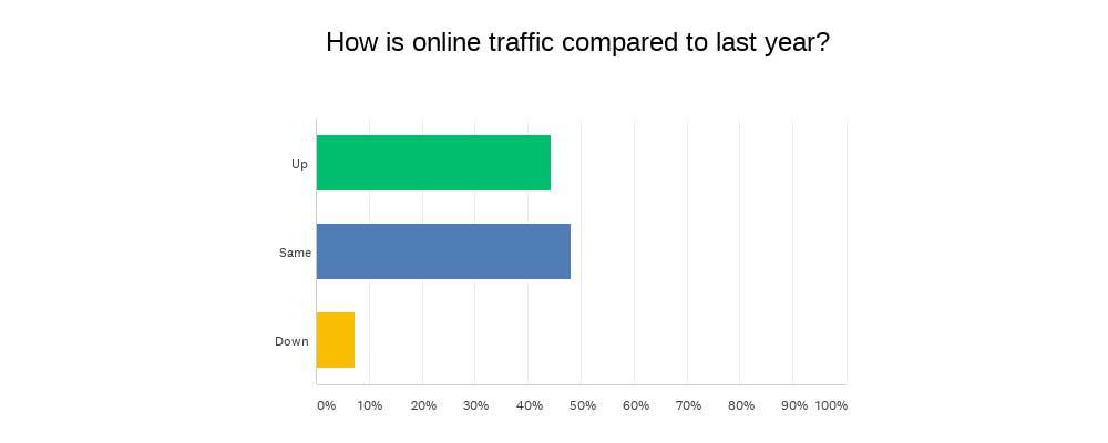 INSTORE Mini survey chart-online traffic