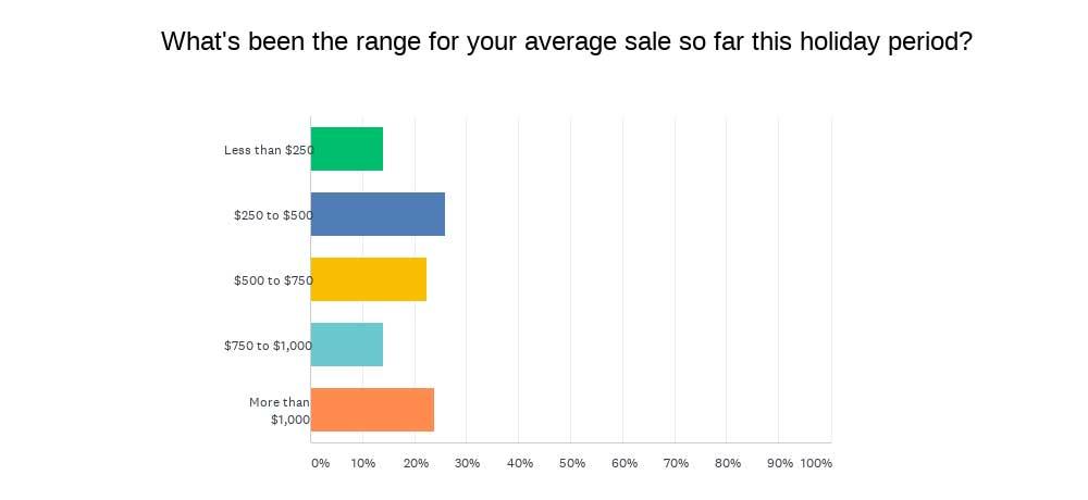 INSTORE Mini survey chart-average sale