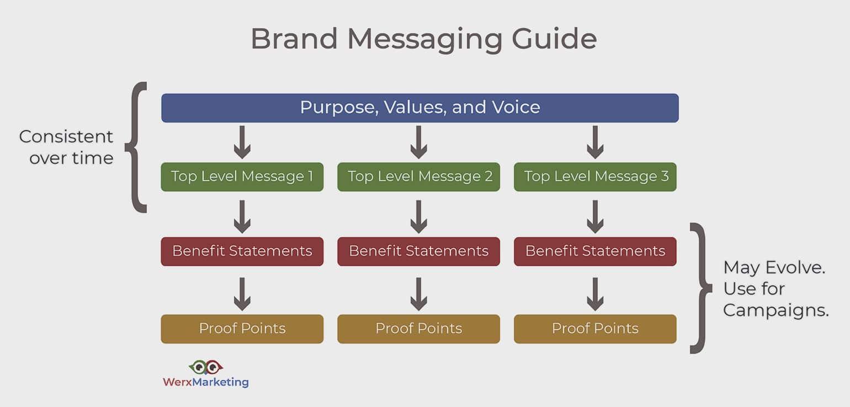 Andrea-Hill-Brand-Diagram