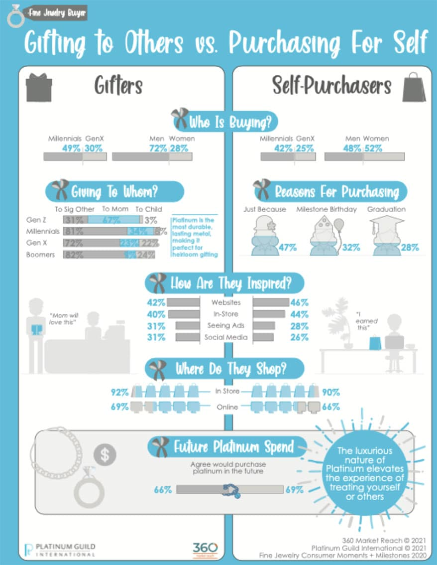 PGI USA Releases A User-Friendly Infographic Detailing Its Latest Gifting Study Results
