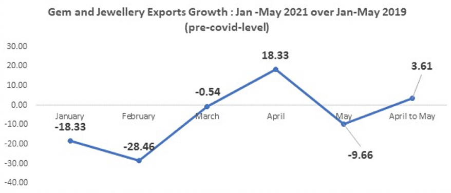 India's Gem & Jewelry Exports Rise by 9% to Rs. 46414.38 CR In April-May 2021 Versus April-May 2019
