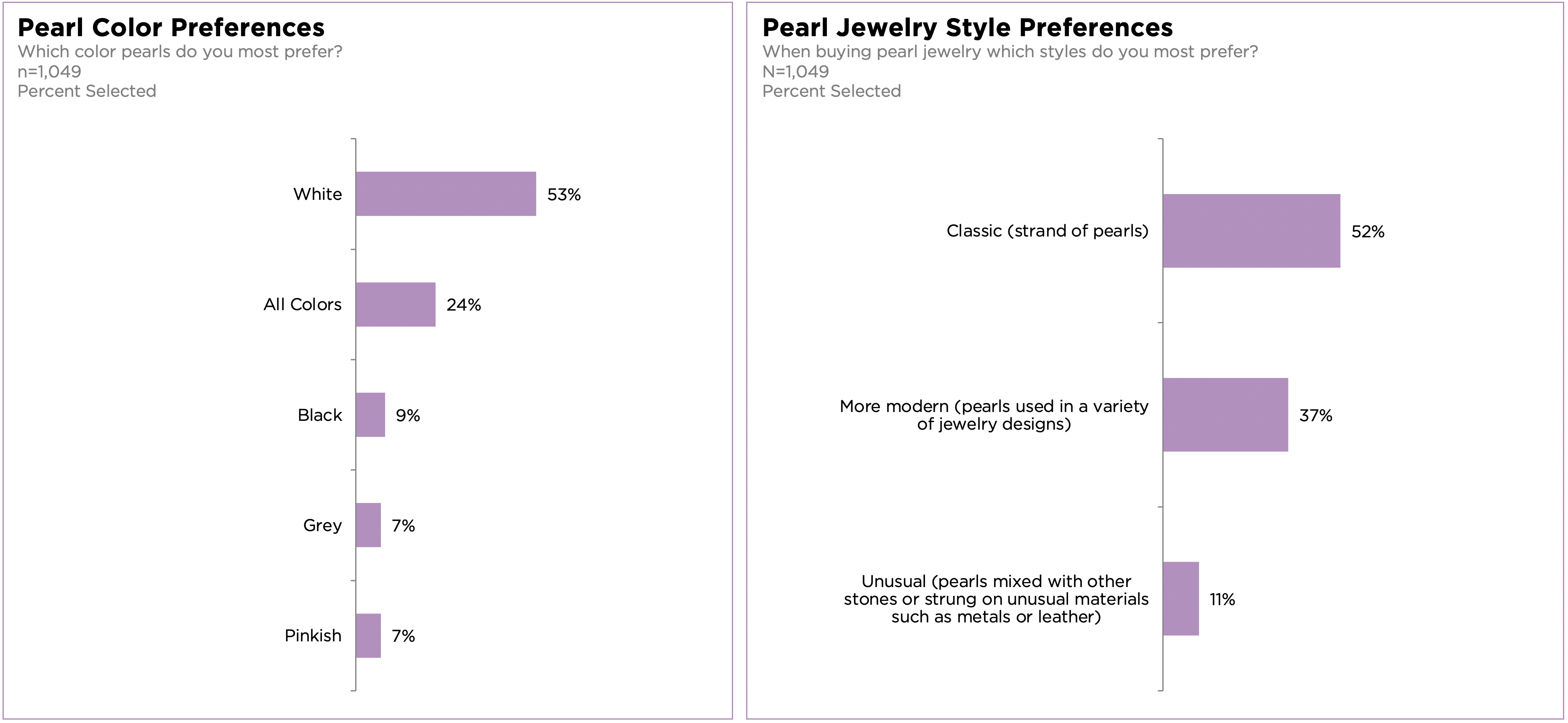 Consumers' Jewelry Style Preferences Revealed by Plumb Club Research