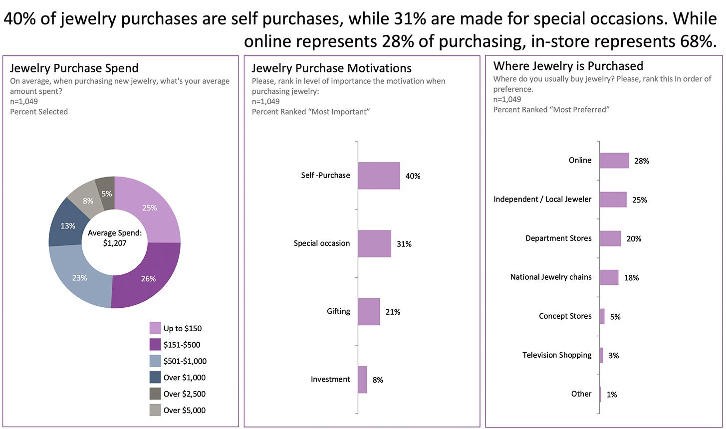 Groundbreaking Consumer Study Identifies Primary Factors in Jewelry Purchases