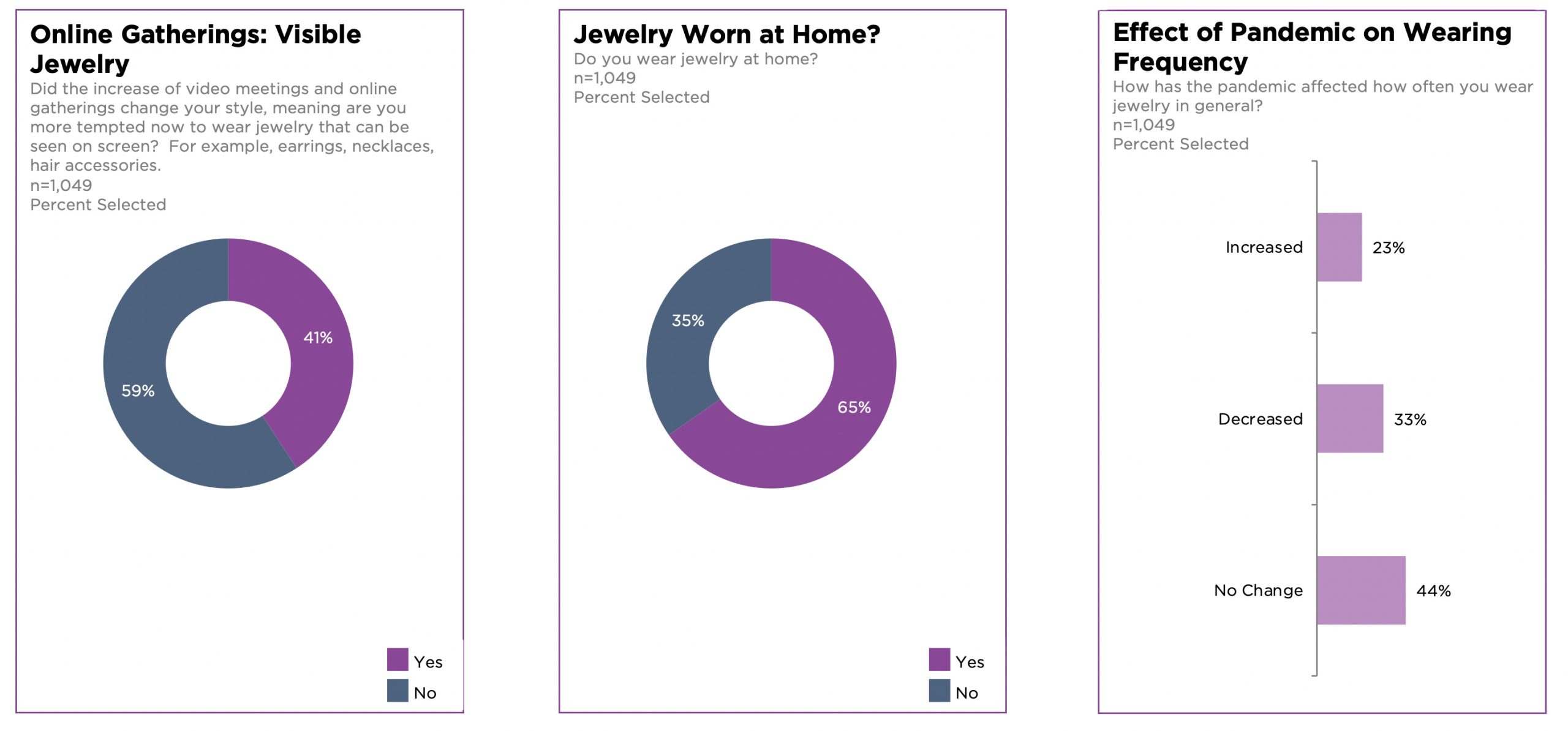 Survey Reveals the Pandemic Had Some Positive Impact on the Jewelry Industry