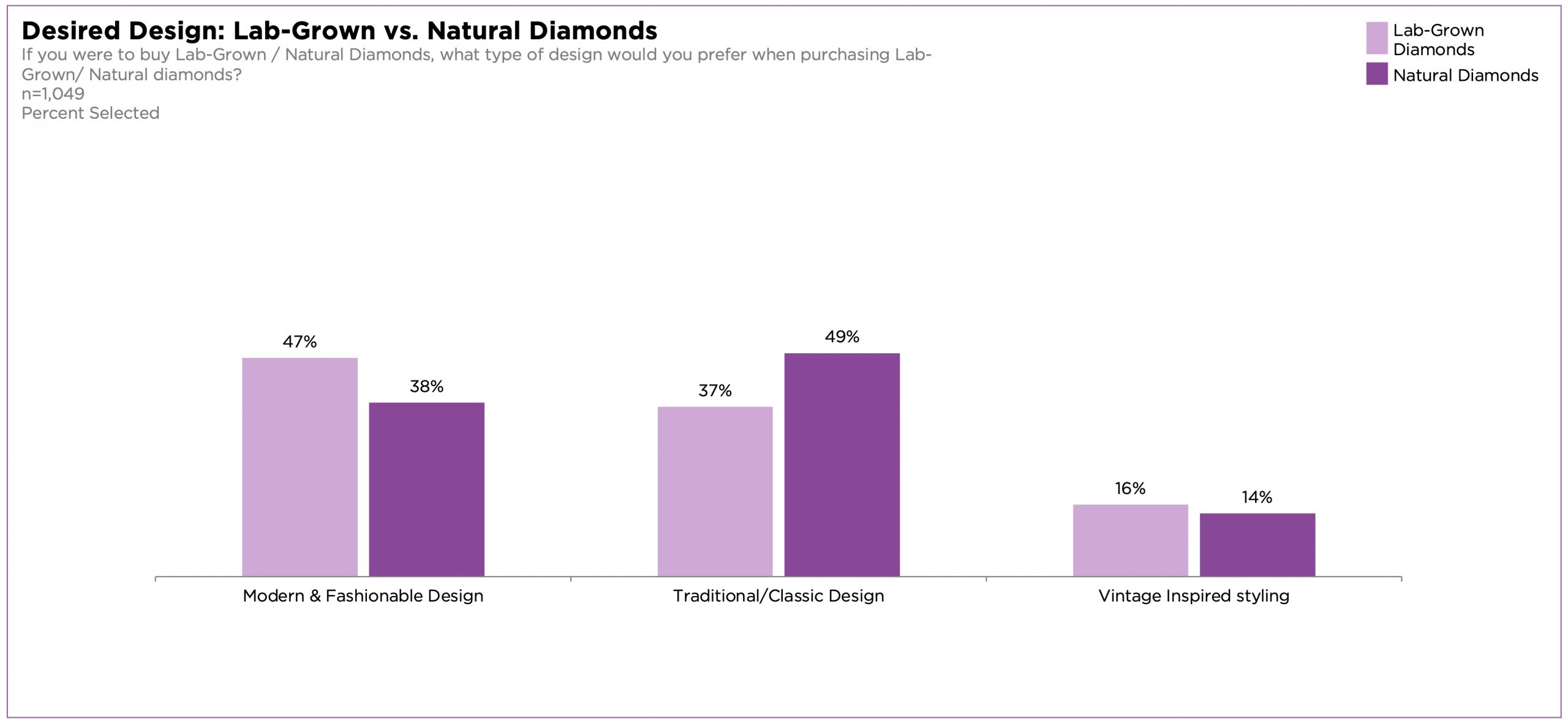 Landmark Study Identifies Consumer Understanding and Preferences for Lab-Grown Diamonds
